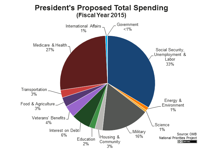 total-spending-pie-2015.png