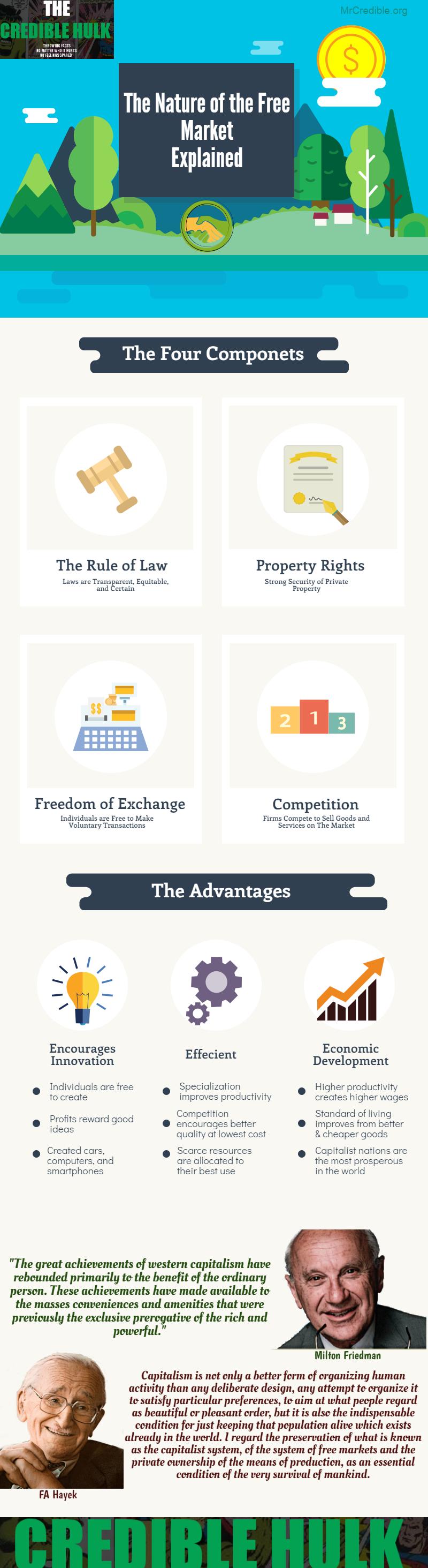 free-market-infographic