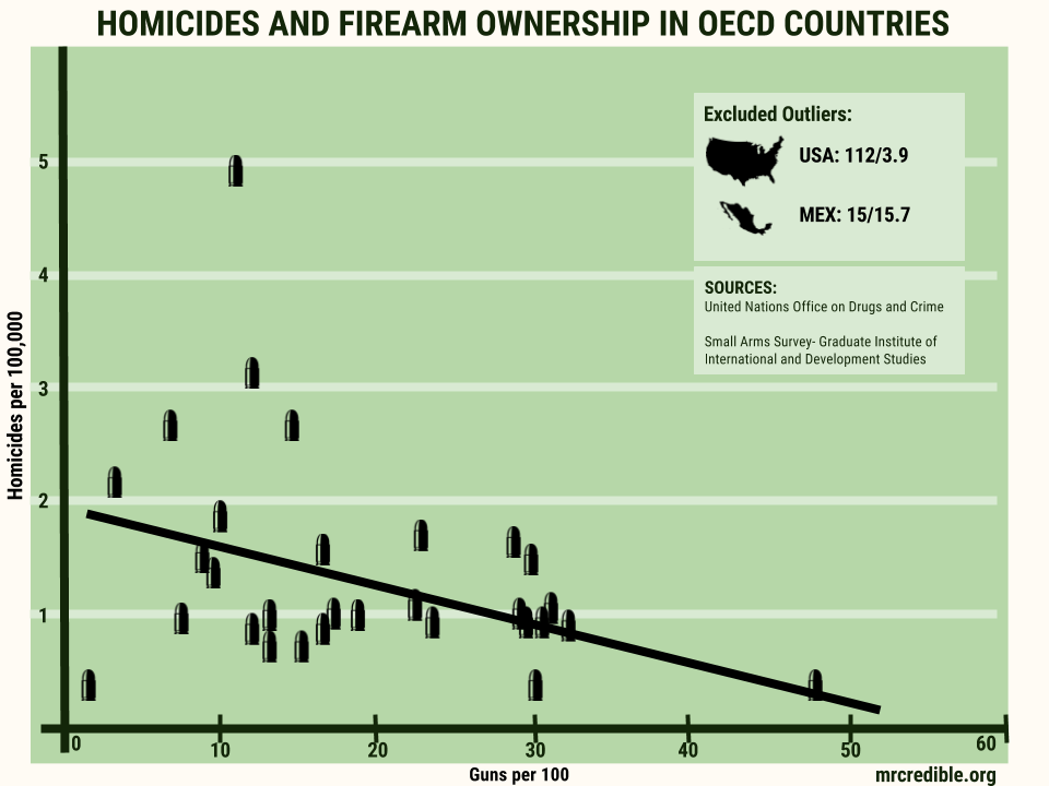 Homicide Rate vs Firearm Ownership-3.png