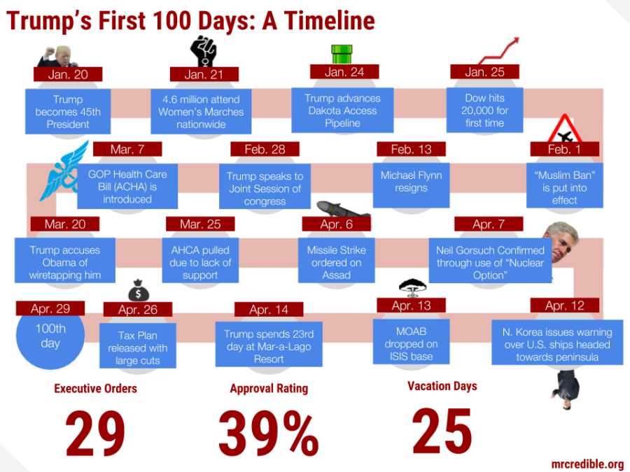 100 days-6