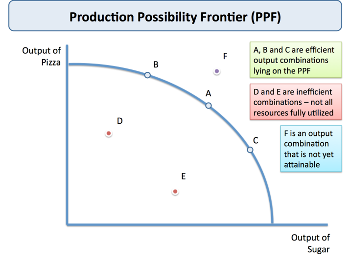 ppf_efficient_ineffcient.png
