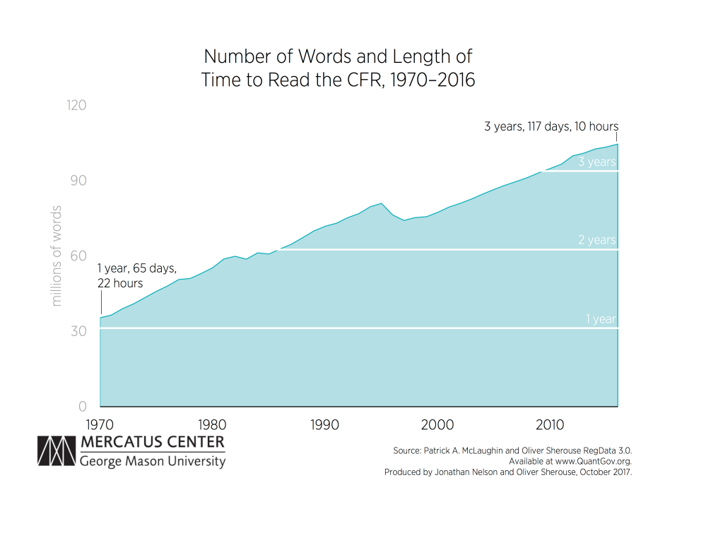 mclaughlin_number_of_words_and_length_of_time_to_read_cfr_chart_0